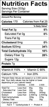 Vegetarian Jumbalaya nutrition facts