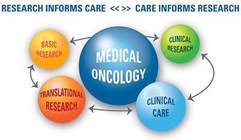 Medical Oncology: relationship between research and care