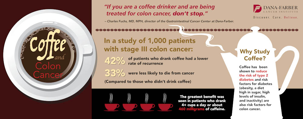 coffee and colon cancer