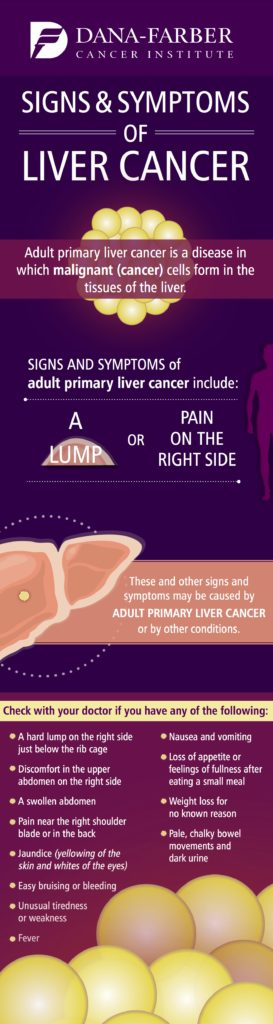 Signs and Symptoms of Liver Cancer infographic