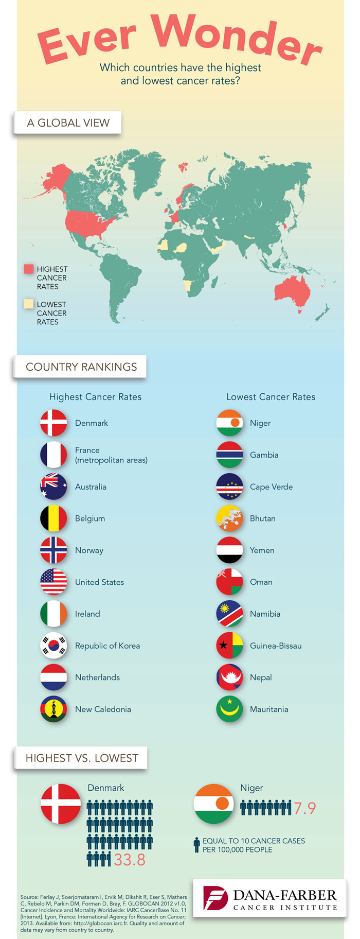 world cancer rates graphic