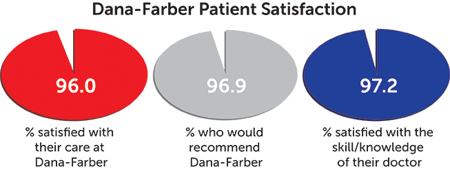 patient satisfaction chart - all patients