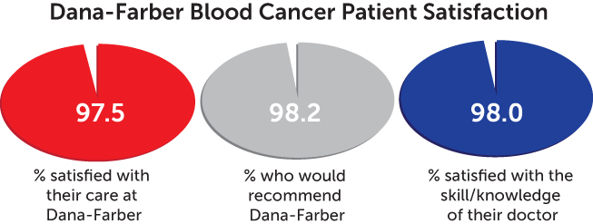 patient satisfaction chart - blood cancer