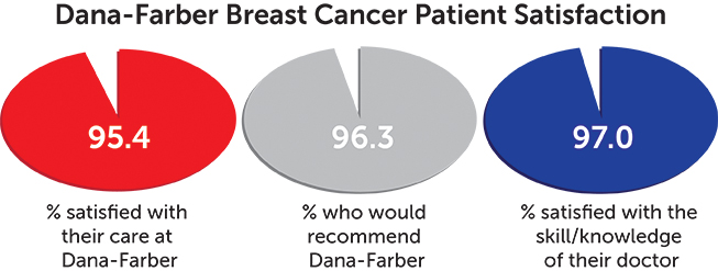 patient satisfaction chart - breast cancer