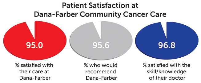 patient satisfaction chart - Dana-Farber Community Cancer Care