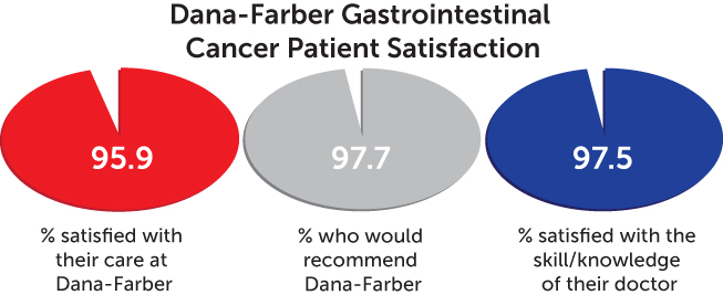patient satisfaction chart - gastrointestinal cancer
