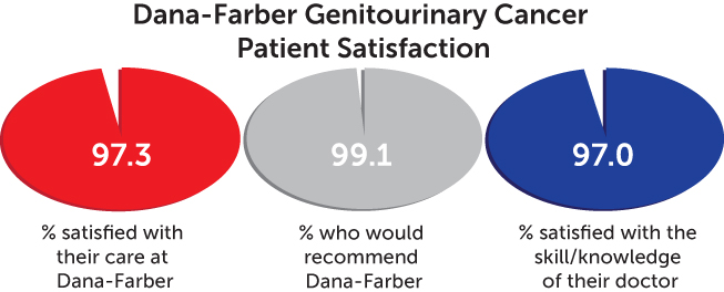patient satisfaction chart - genitourinary cancer
