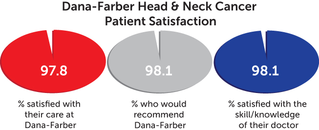 patient satisfaction chart - head and neck cancer