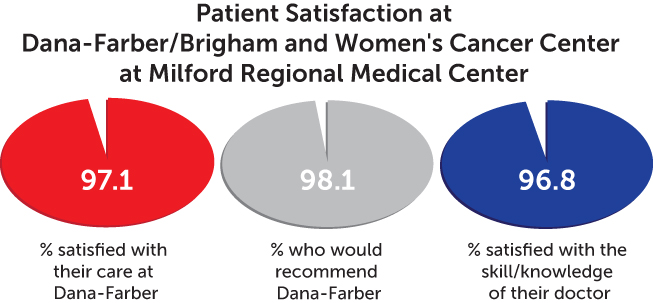 patient satisfaction chart - Dana-Farber/Brigham and Women's Cancer Center at Milford Regional Medical Center