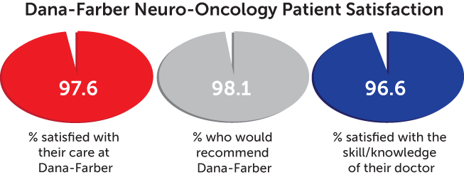 patient satisfaction chart - neuro-oncology