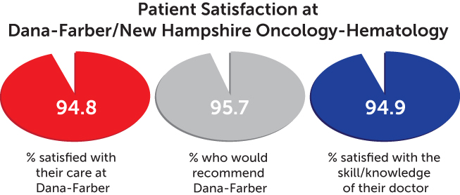 patient satisfaction chart - Dana-Farber/New Hampshire Oncology-Hematology
