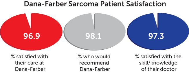 patient satisfaction chart - sarcoma