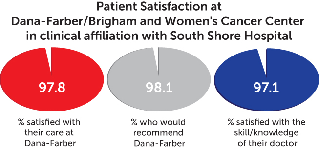 patient satisfaction chart - Dana-Farber/Brigham and Women's Cancer Center in clinical affiliation with South Shore Hospital