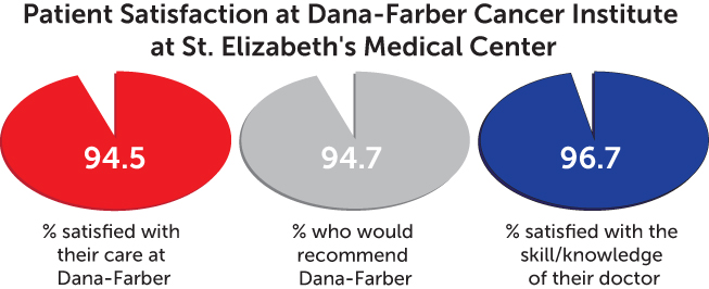 patient satisfaction chart - Dana-Farber Cancer Institute at St. Elizabeth's Medical Center