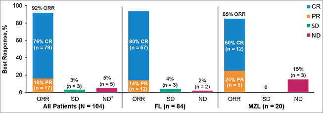 Response rates on the ZUMA-5 clinical trial - figure 1