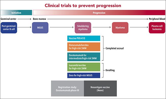 diagram of clinical trials to prevent progression