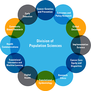 chart of Division of Population Sciences areas of focus