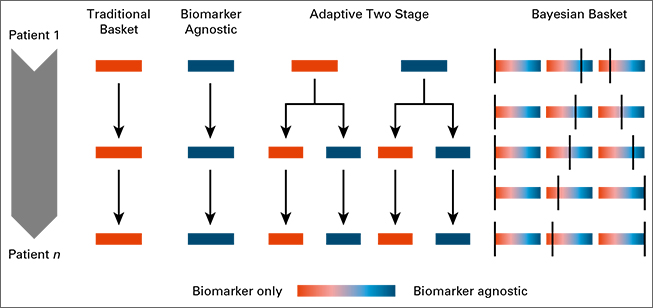 biomarker data graphic